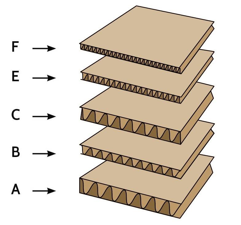 flute size corrugate shipping boxes
